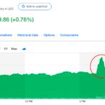株価が跳ねてびっくりした日