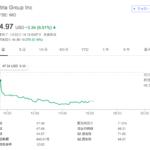 アルトリア(MO)の株価下落が止まらない