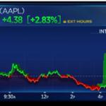 決算発表後のアップル、時間外取引で株価上昇
