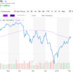 【4ヶ月ぶり】S&P500とNASDAQ、100日移動平均線を超える
