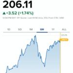 アップルの目標株価が徐々に上昇している