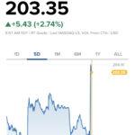 アップルが米国株式市場を牽引する